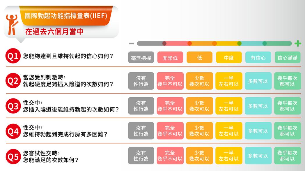 國際勃起功能指標量表 (IIEF) ,能初步了解自己是否有勃起功能障礙。圖/台灣...