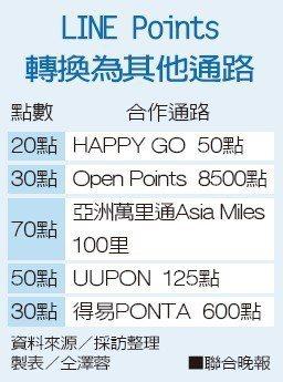 LINE Points轉換為其他通路。資料來源/採訪整理、製表/仝澤蓉