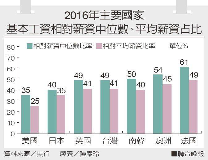 2016年主要國家基本工資相對薪資中位數、平均薪資占比。 製表/陳素玲、資料...