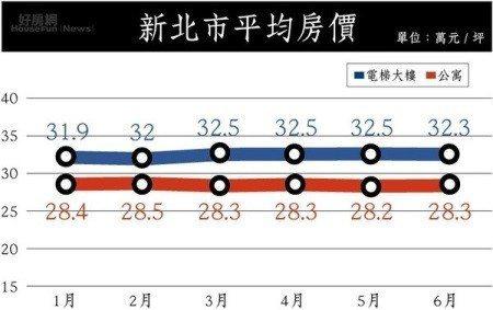 資料來源:永慶房仲網 資料日期:2018/07
