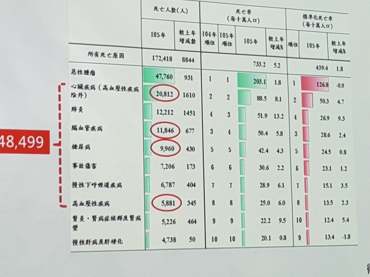 台灣連續兩人與心血管相關死亡人數高過癌症。記者修瑞瑩/翻攝