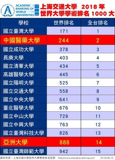 上海交通大學「2018世界大學學術排名」公布,中國醫藥大學和亞洲大學同時入榜。 ...