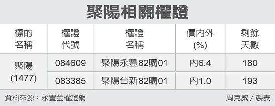 聚陽相關權證 圖/經濟日報提供