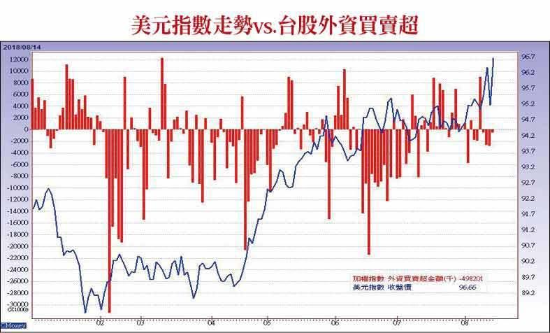 美元指數走勢vs.台股外資買賣超