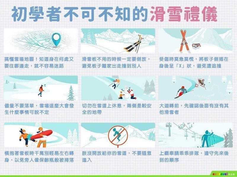 易遊網整理初學者不可不知的九大滑雪禮儀。圖/易遊網提供