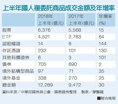 上半年國人複委託商品成交金額及年增率資料來源/中華民國券商公會、國泰證券整理...