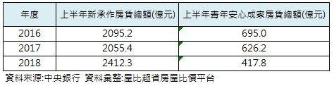 資料來源:中央銀行/屋比超省房屋比價平台彙整