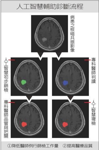 人工智慧輔助診斷流程