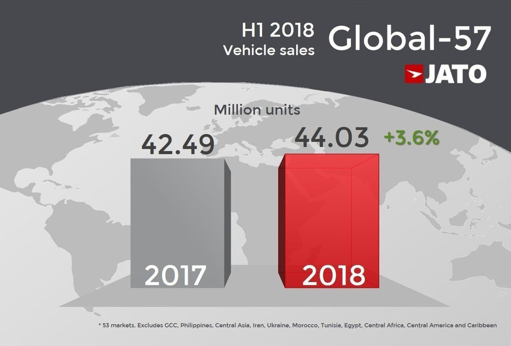 JATO Dynamics的調查報告顯示,今年上半年全球車市有著3.6%的成長率...