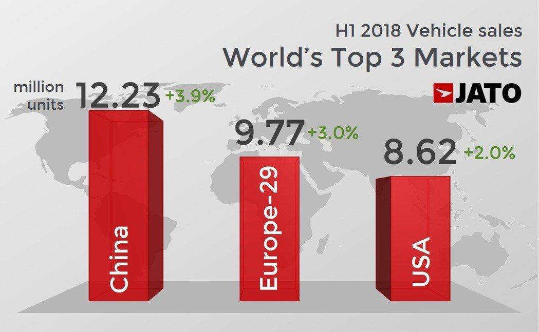 全球前三大汽車銷售市場在今年上半年都出現成長。 摘自JATO Dynamics
