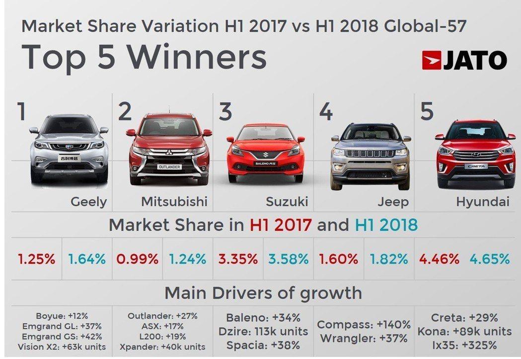 五大單一品牌銷售成長率。 摘自JATO Dynamics