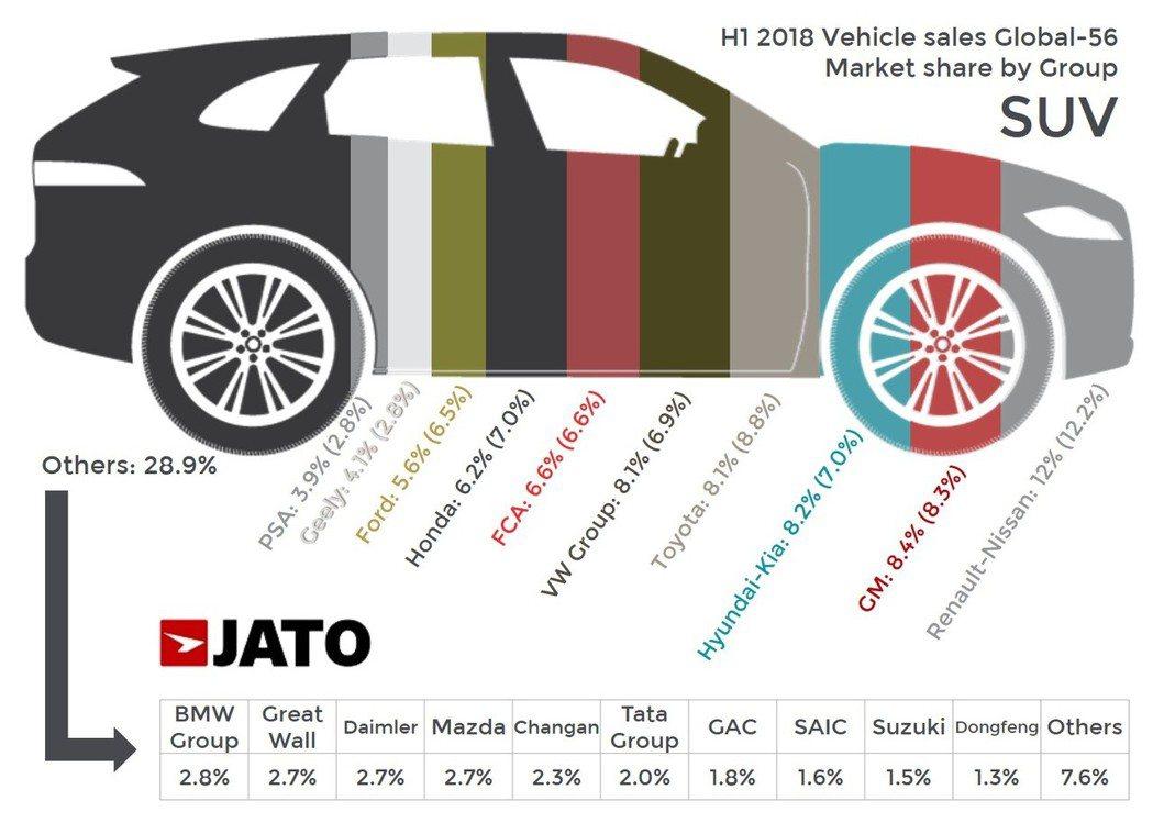 各車廠集團的SUV在今年上半年的成長率。 JATO Dynamics