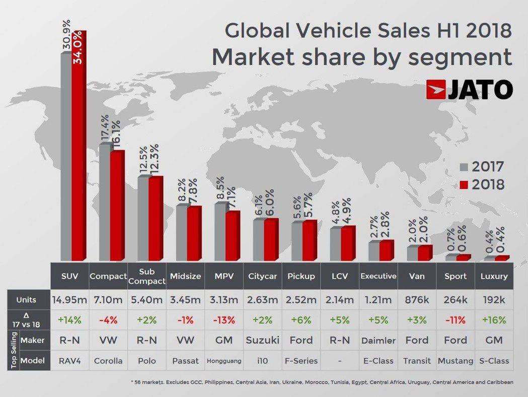 MPV車型在各級距中衰退最多。 摘自JATO Dynamics