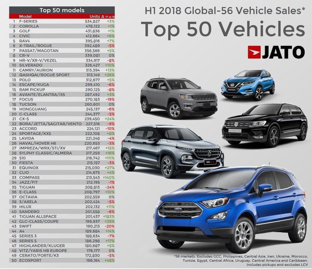 全球前五十大暢銷車款(僅為JATO調查的57個市場中計算)。 摘自JATO Dy...