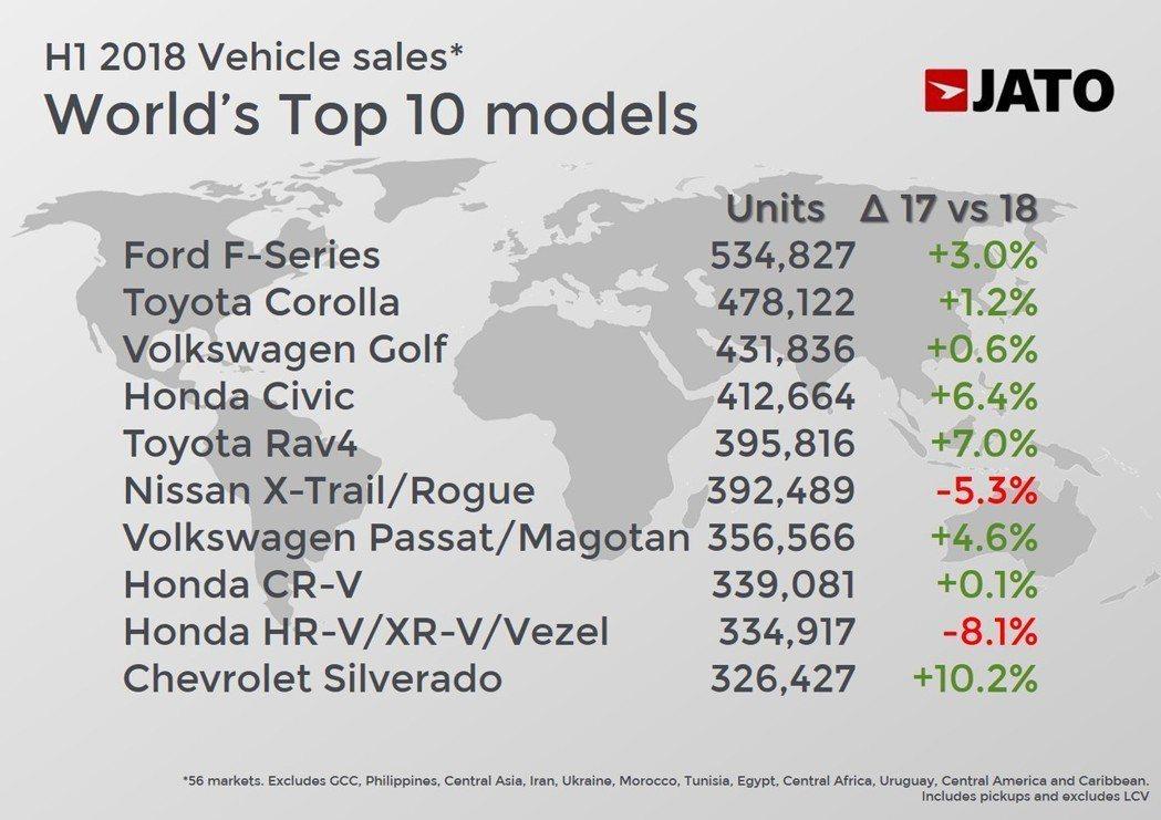 全球前十大暢銷車款(僅為JATO調查的57個市場中計算)。 摘自JATO Dyn...