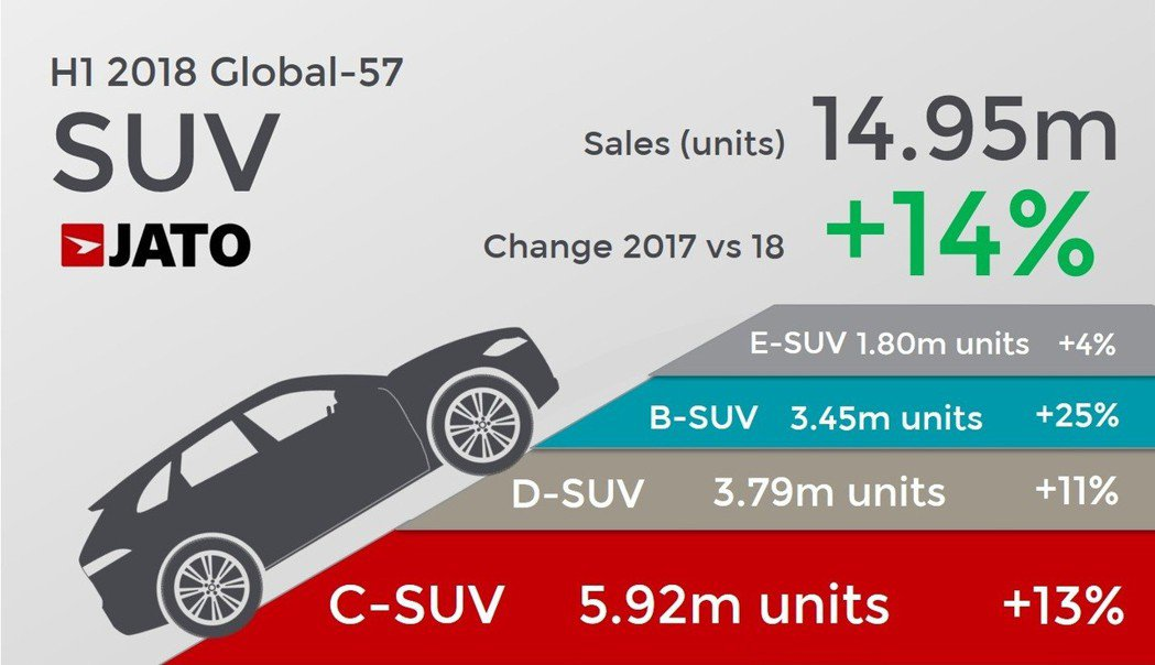SUV仍為車壇的當紅炸子雞,在今年上半年依舊有高達14%的成長率。 摘自JATO...