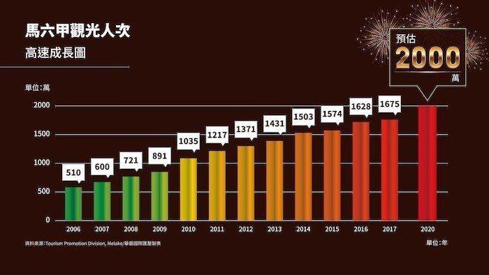 馬國觀光大城馬六甲,2017年光遊客就有約1,700萬,官方統計,2018年預計...