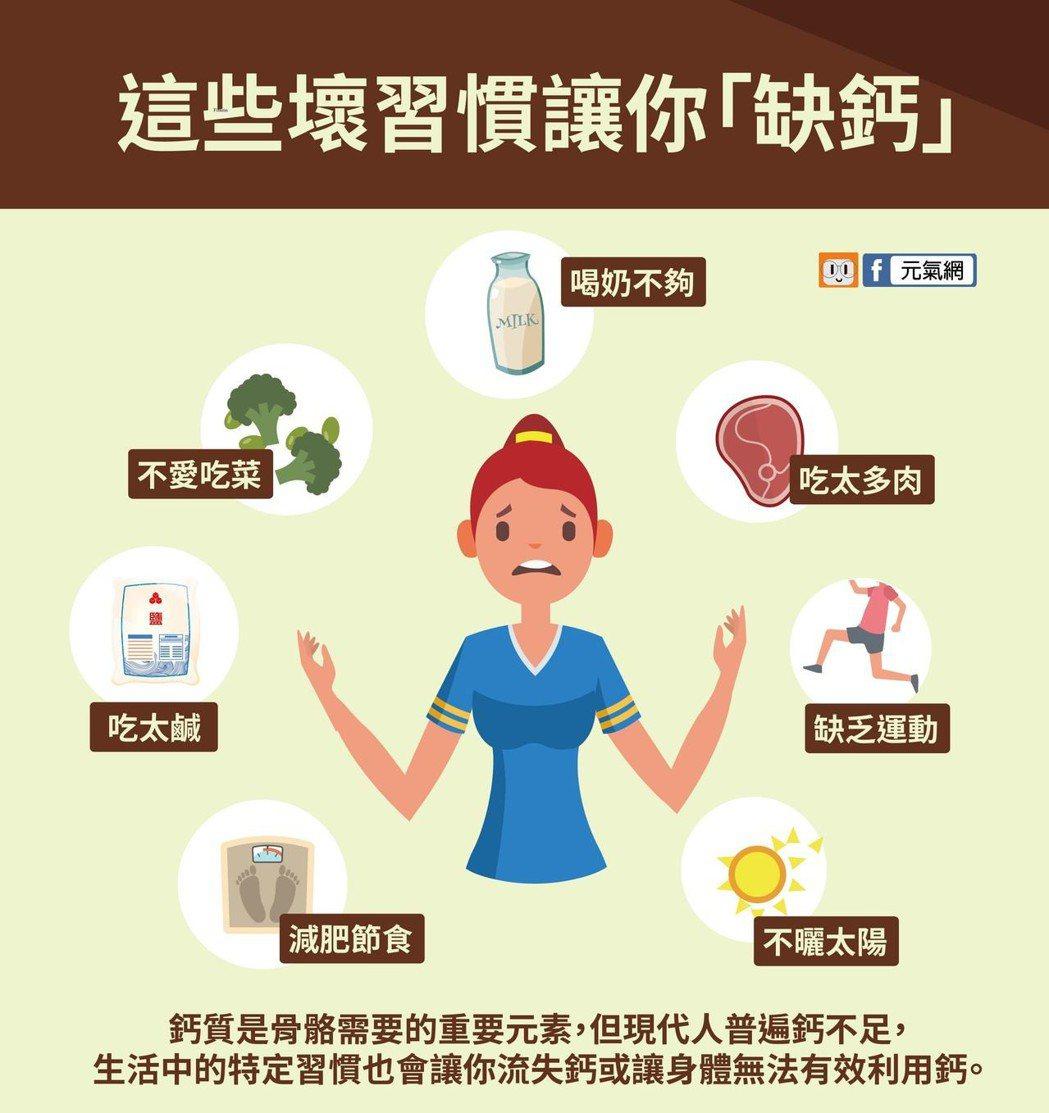 這7種壞習慣也會讓你「缺鈣」。製圖/黃琬淑