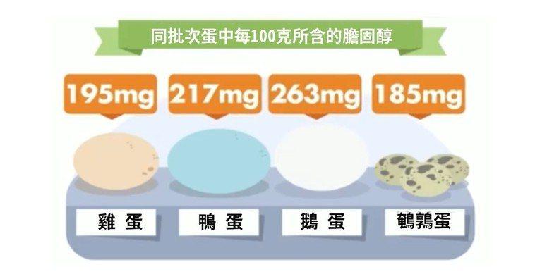 圖2,四種蛋的膽固醇含量。取自微博