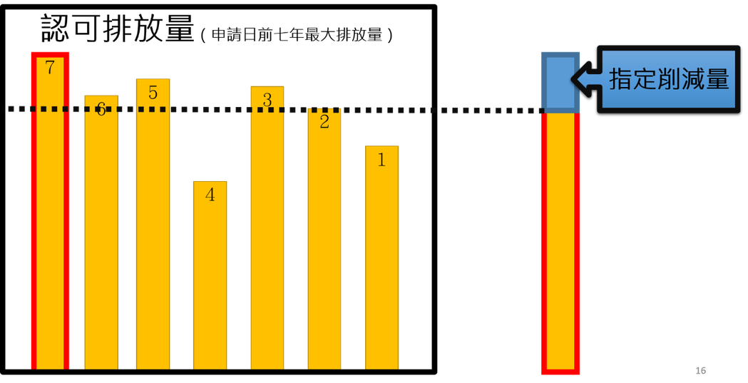 認可量認定過高導致指定削減的年排放量,還是比產能較低的年份排放量來得高。 圖/作者自製