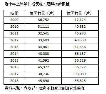 資料來源:內政部/住商不動產企劃研究室整理