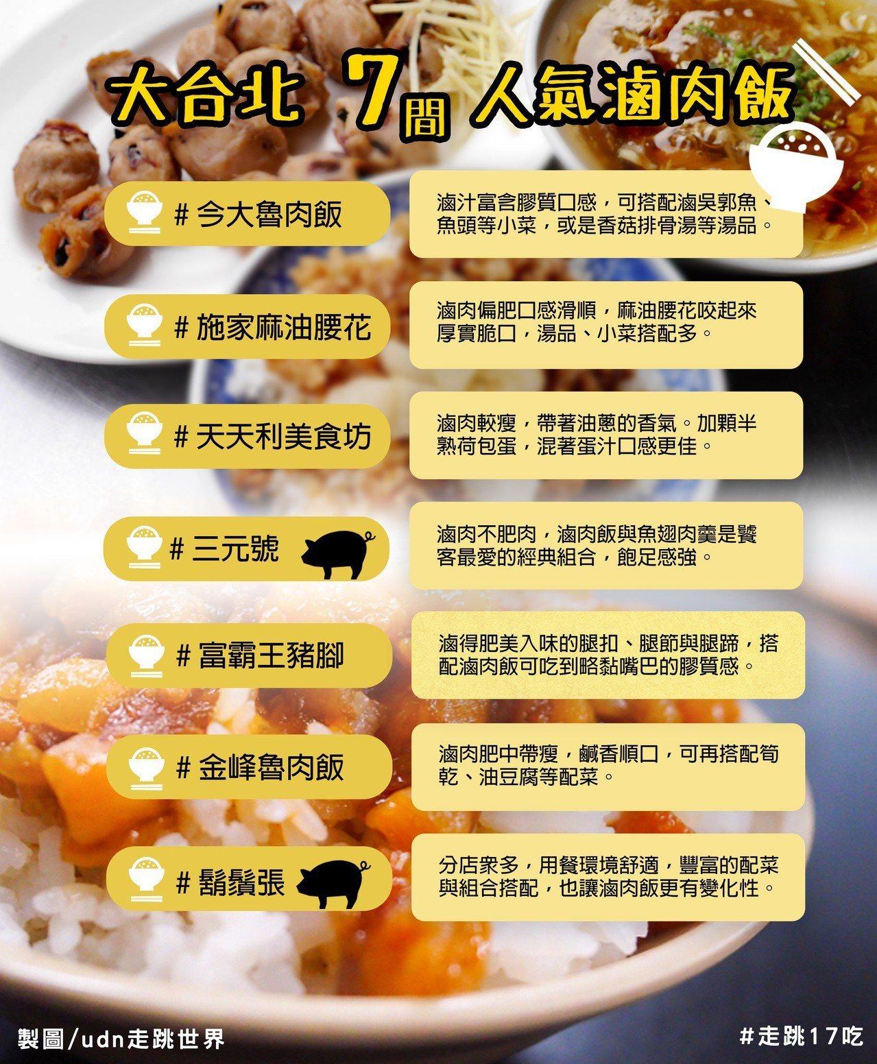圖/感謝網友 dindin_eat_foodie 提供人氣滷肉飯視覺圖素