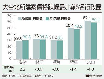 大台北新建案價格跌幅最小前5名行政區。資料來源/住展雜誌 製表/游智文