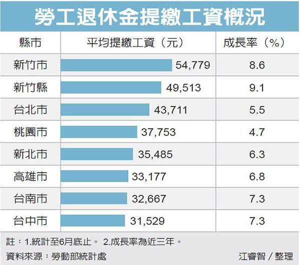 2017年勞工退休金提繳工資概況。 圖片來源/經濟日報提供