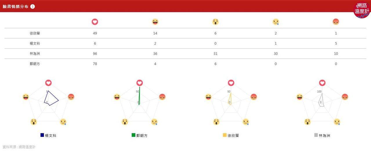 圖/2018選戰溫度計/新竹縣選情分析