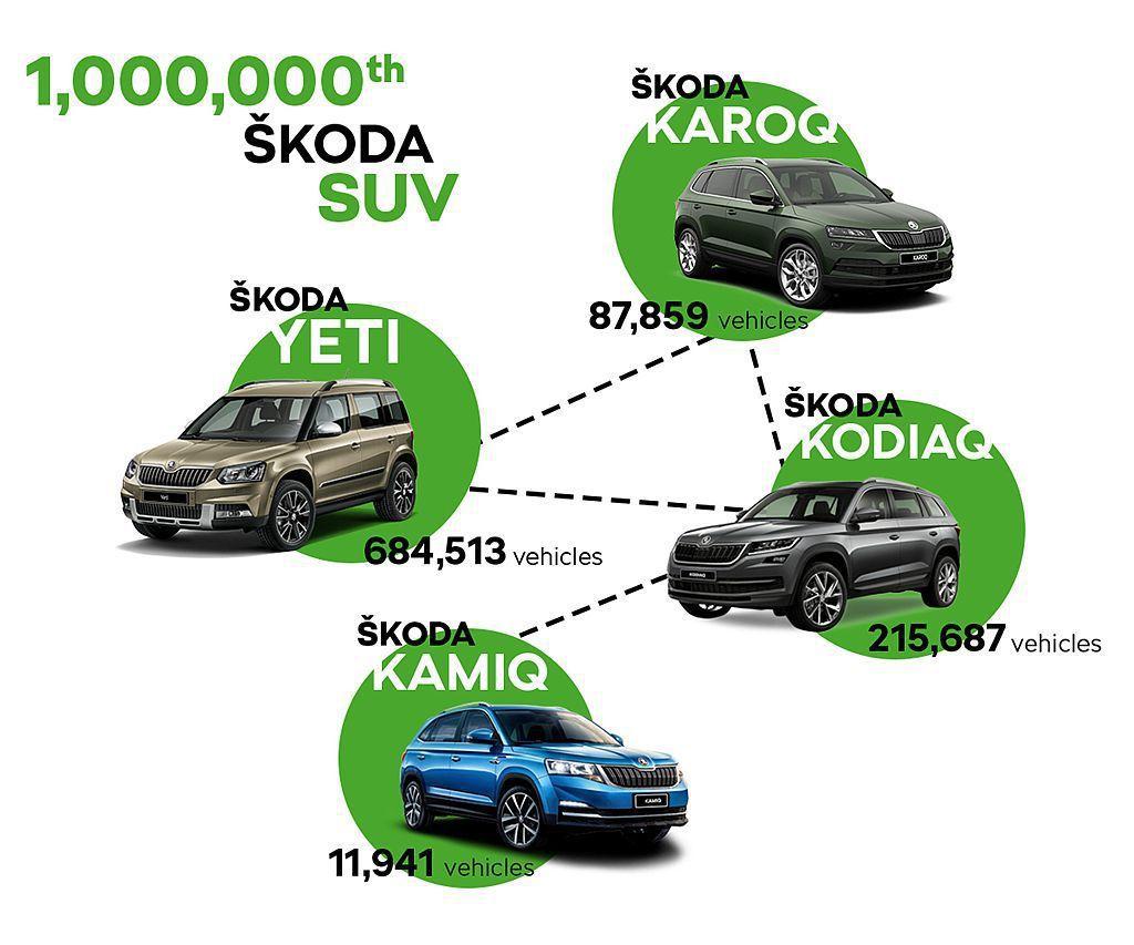 在ŠKODA汽車累積生產100萬輛休旅車的背後,Yeti目前仍是最大總額,其次才是Kodiaq。 圖/ŠKODA提供