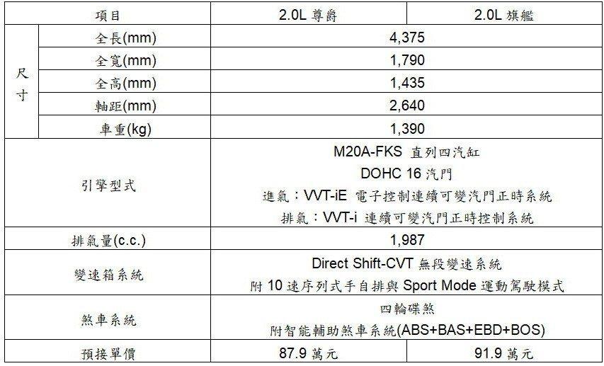 TOYOTA AURIS車型預售表。 圖/和泰汽車提供