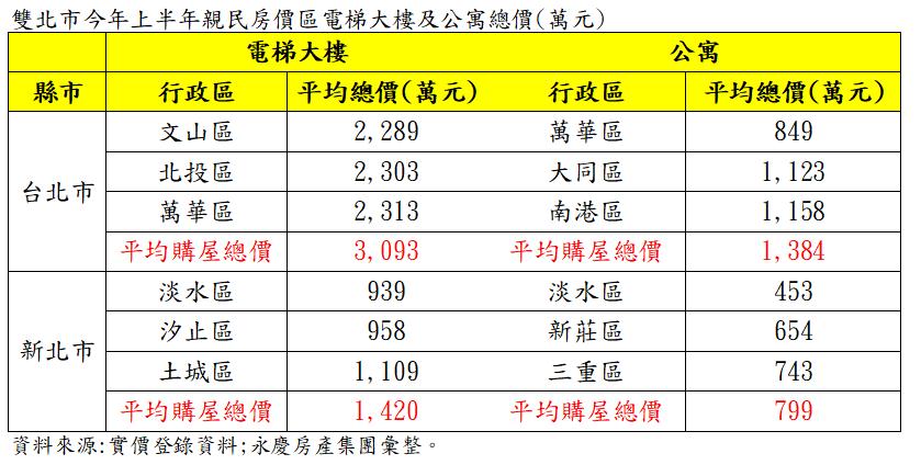 資料來源:實價登錄資料/永慶房產集團彙整