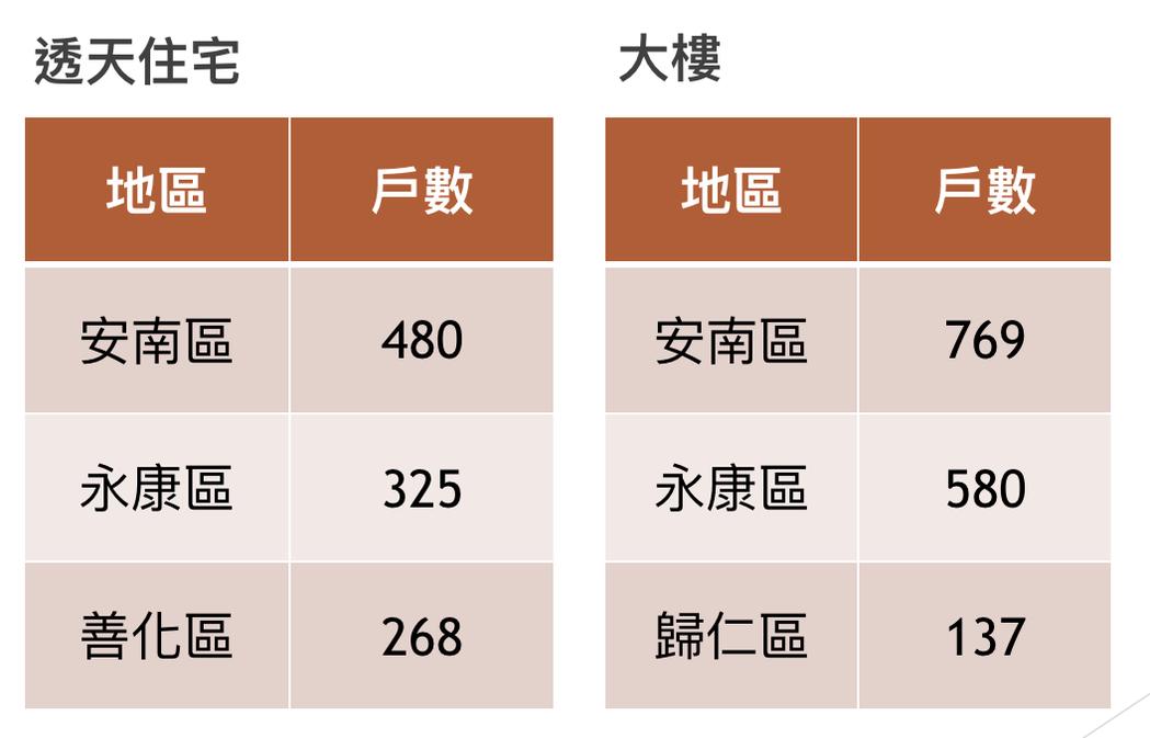 台南透天及大樓第二季開工數以安南區與永康區最多。記者綦守鈺/攝影