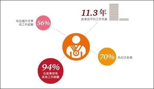 圖1:台灣新創企業家輪廓 資料來源:《2018台灣新創生態圈大調查》,資誠聯合會...
