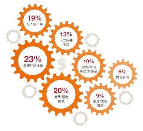 圖2:新創企業在資金充裕時,未來3~5年最需改善、提升的項目 資料來源:《201...