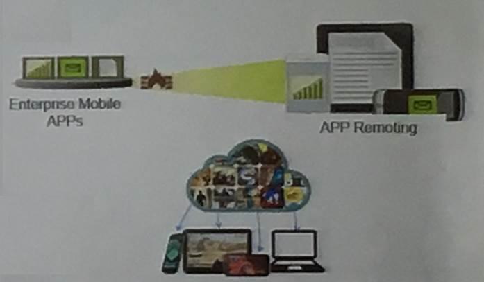 圖2:App Streaming打破下載/使用的操作習慣,把App集中到雲端系統...