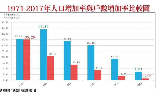 1971-2017年人口增加率與戶數增加率比較