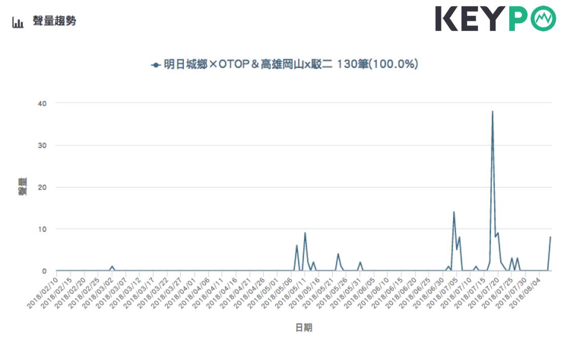 「明日城鄉XOTOP」V.S.「高雄岡山X駁二」的網路聲量趨勢。Image so...