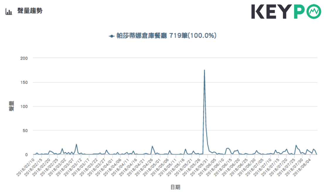 「帕莎蒂娜倉庫餐廳」的網路聲量趨勢。Image source:《KEYPO大數據...