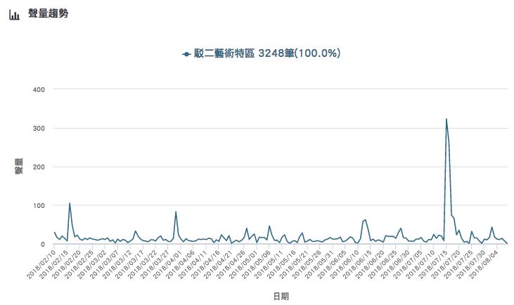 「駁二藝術特區」的網路聲量趨勢。Image source:《KEYPO大數據關鍵...