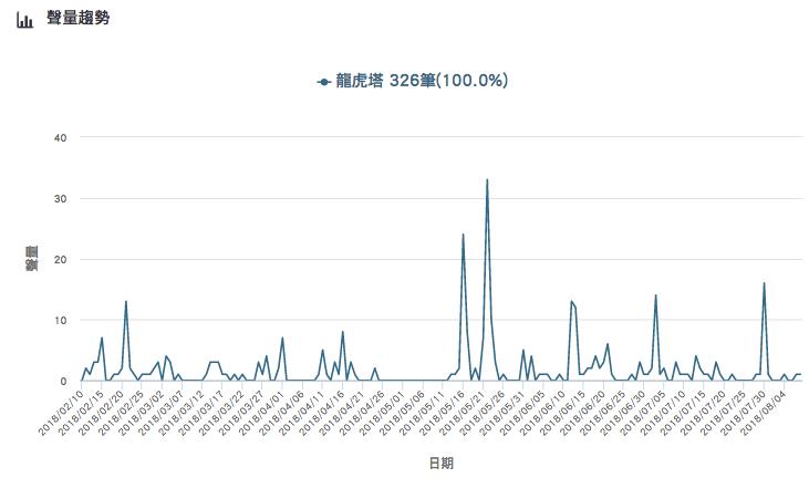 「龍虎塔」的網路聲量趨勢。Image source:《KEYPO大數據關鍵引擎》...