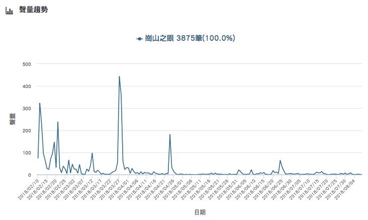 「崗山之眼」的網路聲量趨勢。Image source:《KEYPO大數據關鍵引擎...