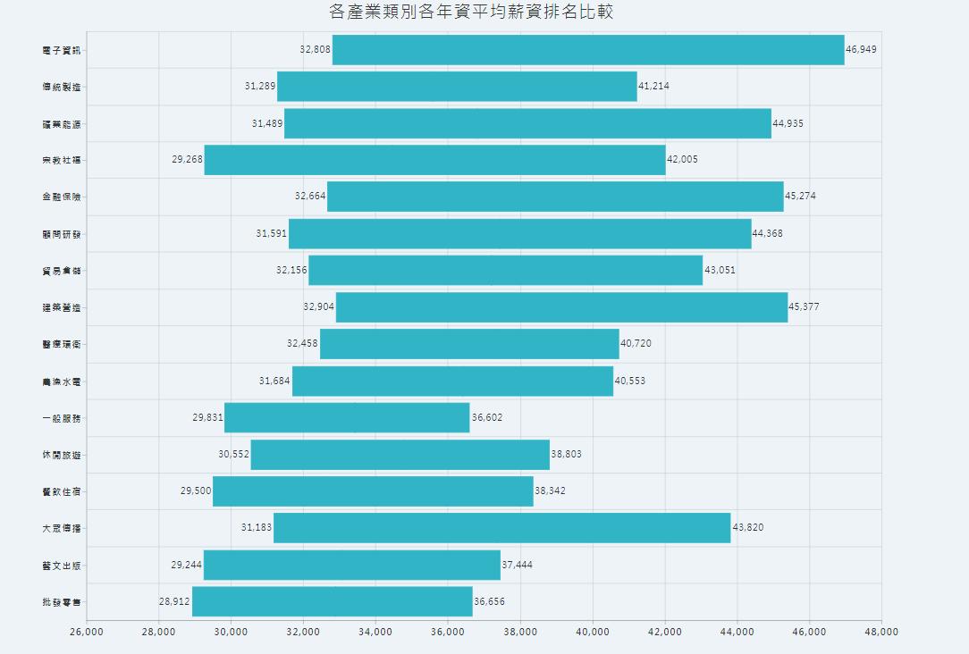 人力銀行提供目前各行業薪資水平 圖片來源/1111人力銀行
