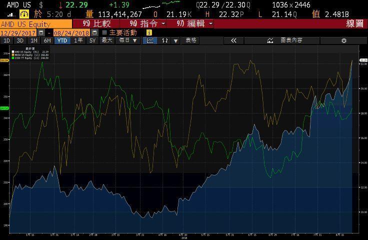 超微和輝達、台積電今年以來股價走勢。圖/擷自彭博