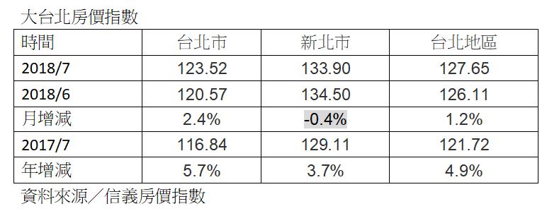 資料來源/信義房價指數