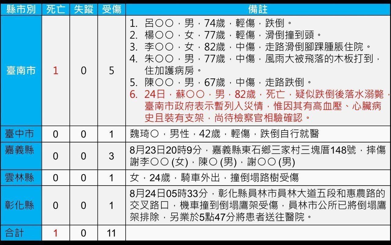 中央災害應變中心統計,此次0823熱帶低壓水災,從昨天至今,在全台共造成1死11...