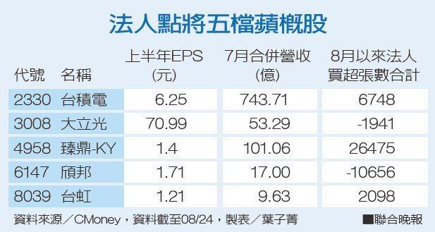 法人點將五檔蘋概股資料來源/CMoney 製表/葉子菁
