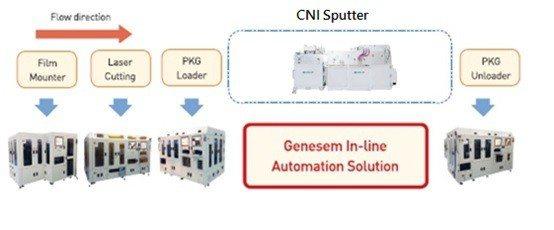EMI Shielding BGA製程流程,矽菱代理的產品線涵蓋整條產線設備。