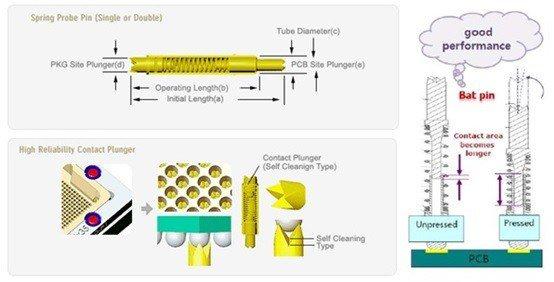 針對高頻、高密度的測試需求,NTS專利BAT Pin提供絕佳的解決方案。