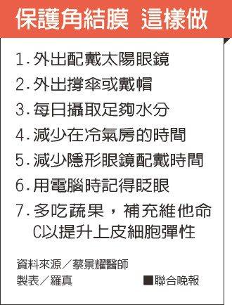 保護角結膜 這樣做資料來源/蔡景耀醫師 製表/羅真